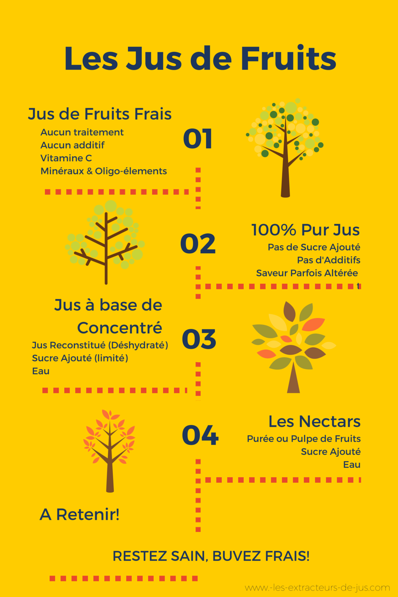Types jus de fruits
